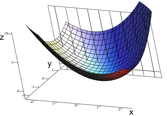 Partial Derivative 3D.png